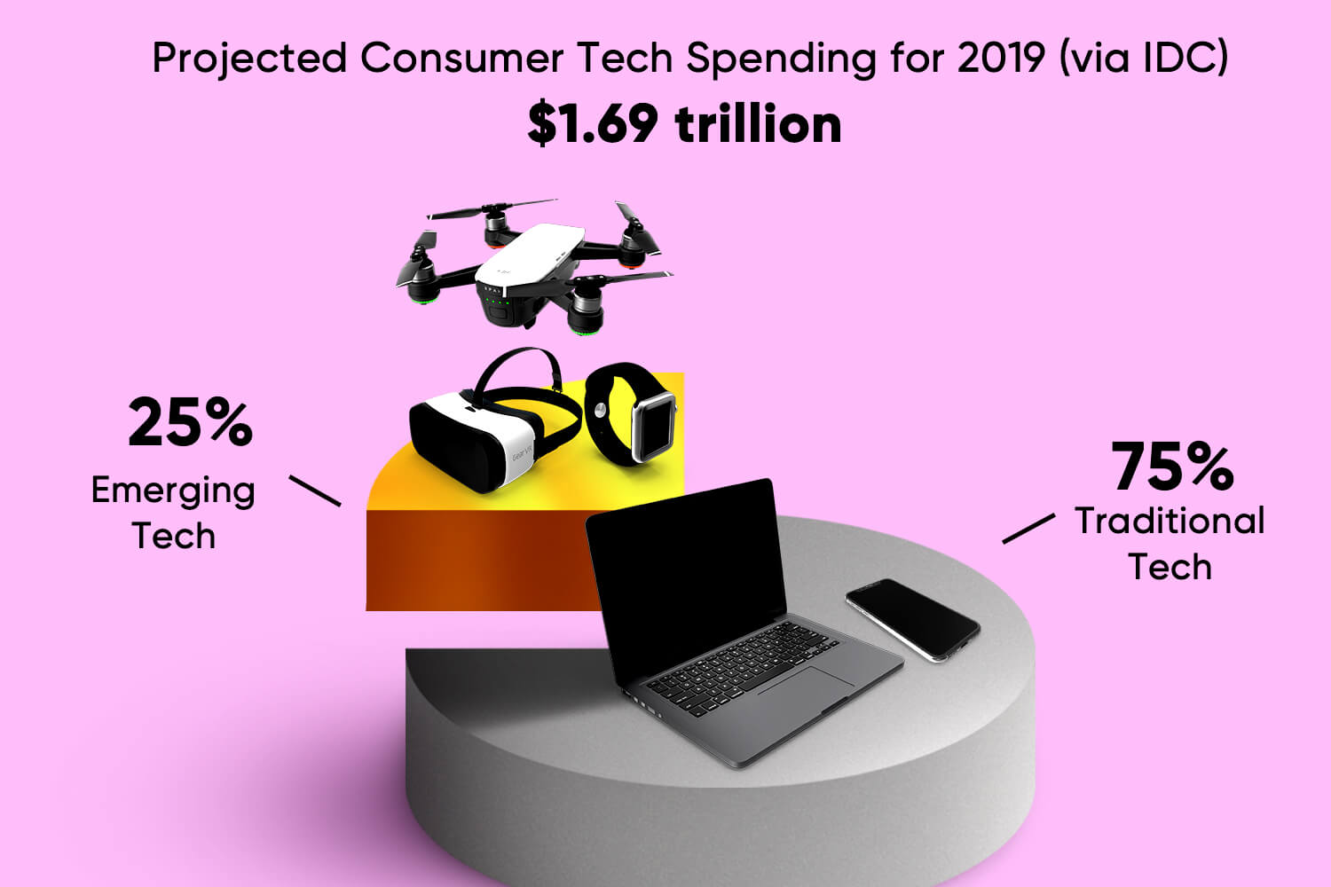Don't lose sight of how much we're still spending on traditional tech Francis Scialabba/data via IDC