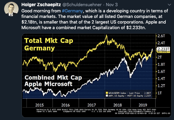 On Sunday, the combined market value of all listed German companies was smaller than that of Apple and Microsoft @Schuldensuehner