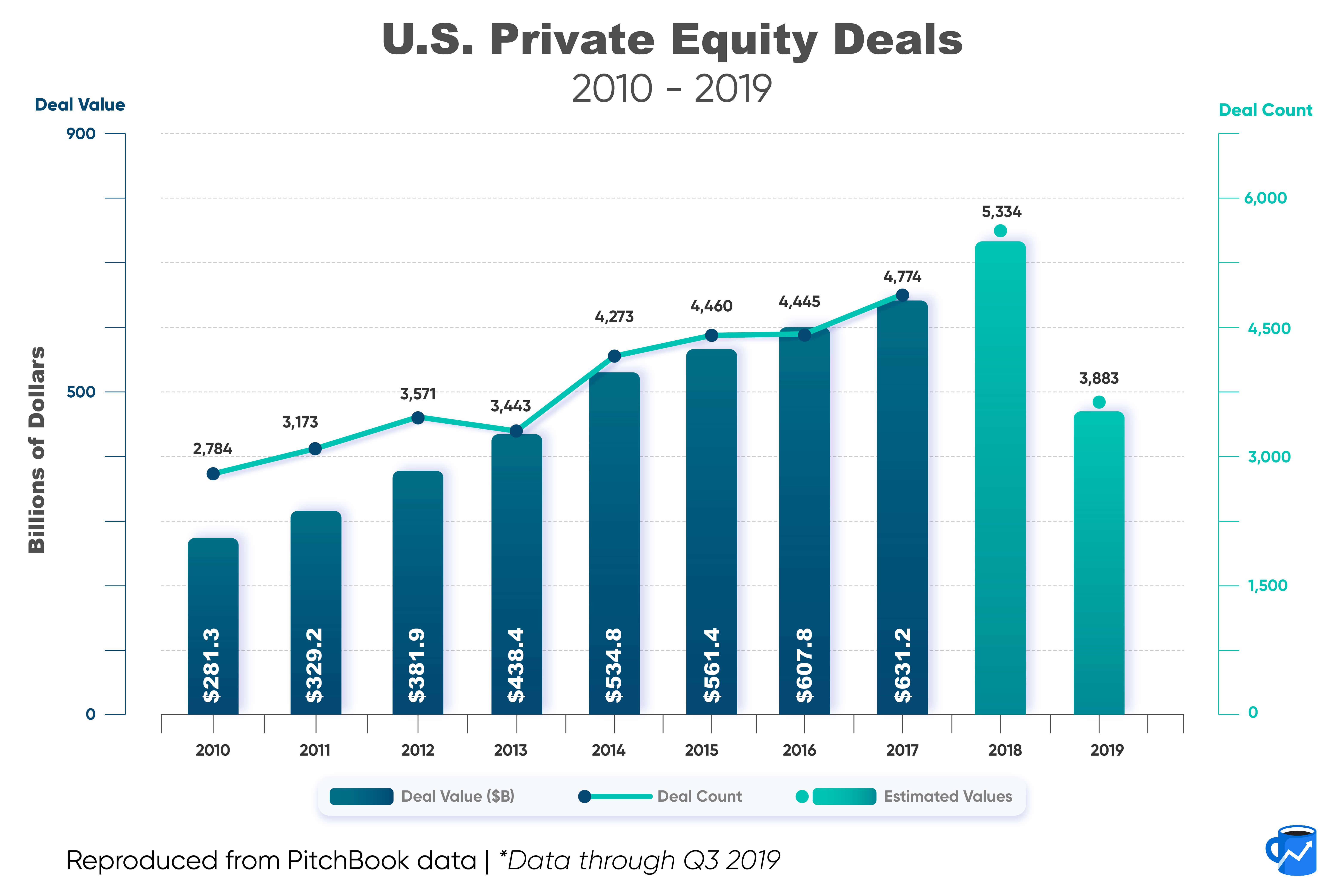 A chart showing steadily increasing PE deal counts and values