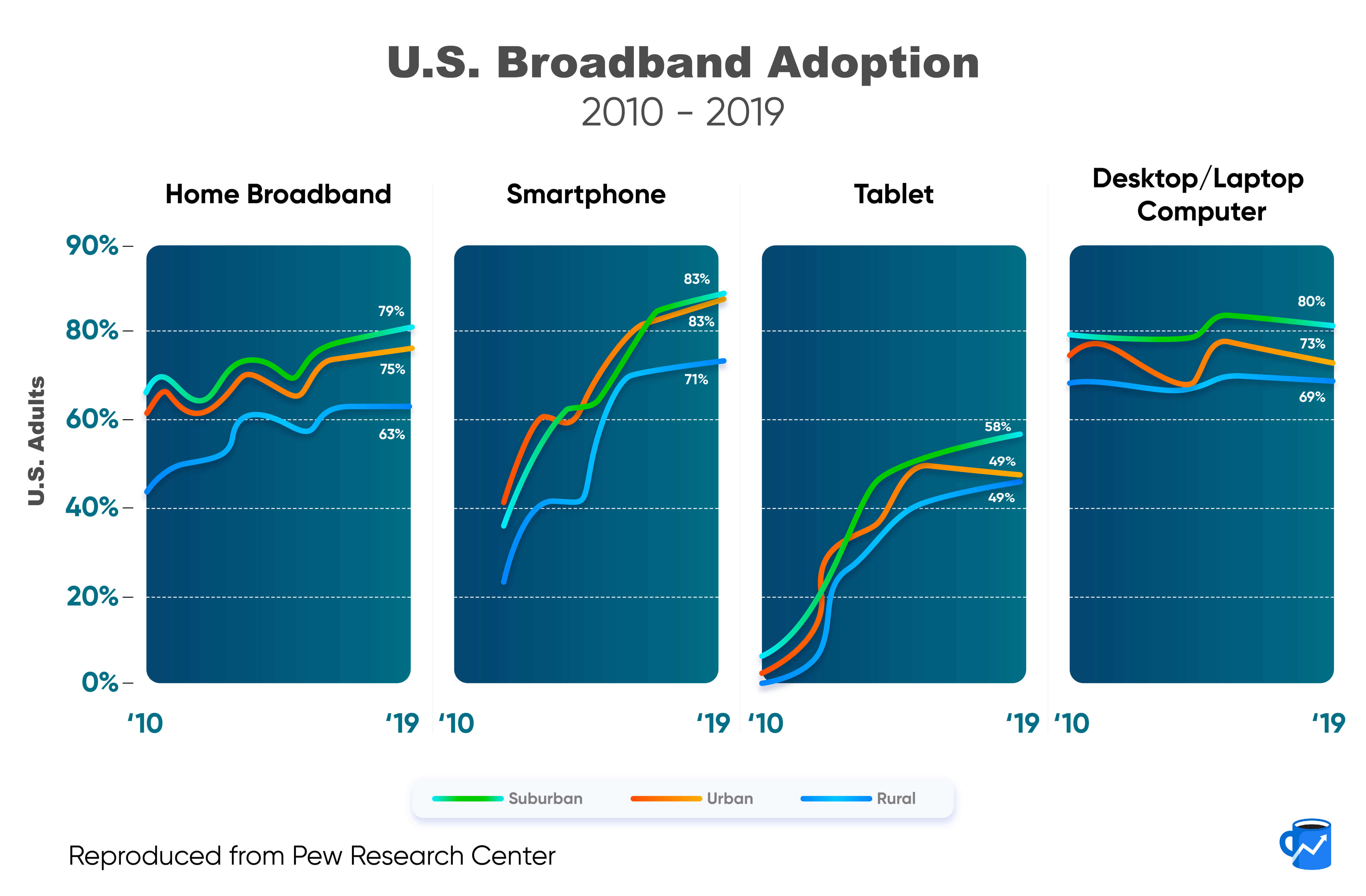 4 charts showing the percentage of U.S. adults with home broadband, smartphones, tablets, and personal computers