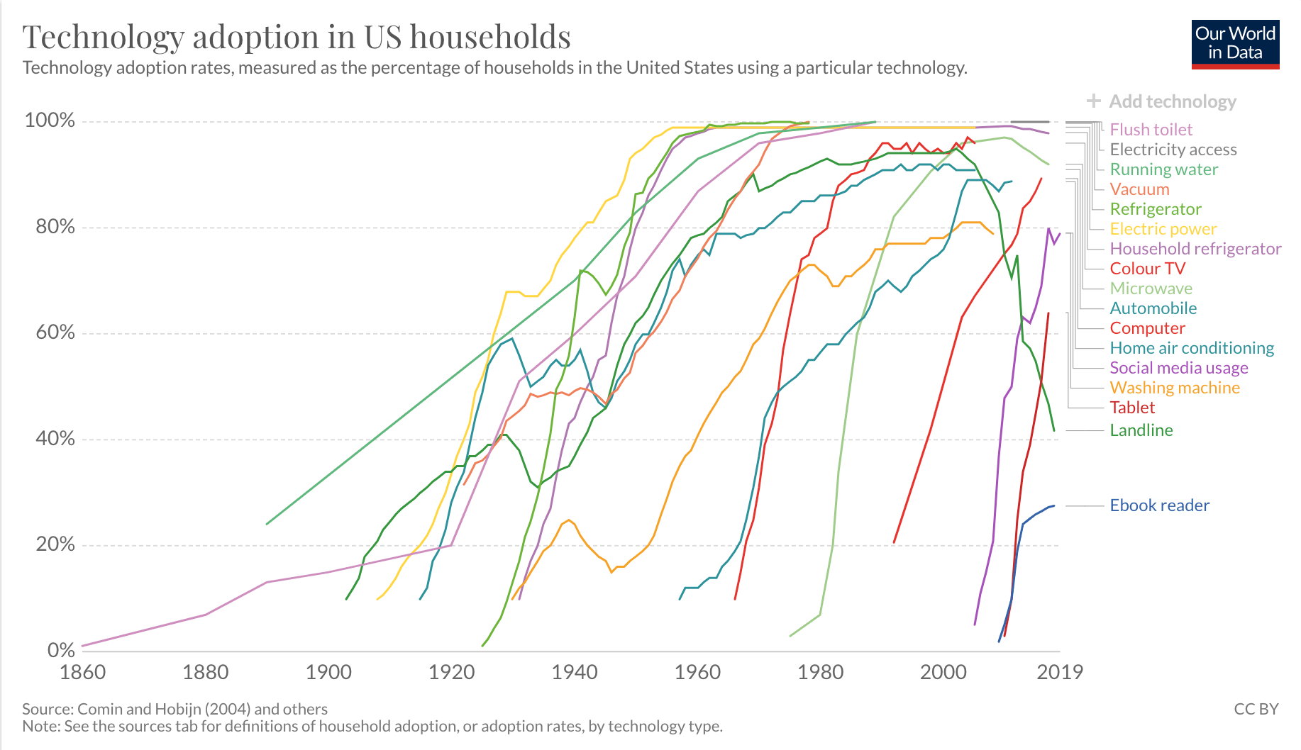 The smartphone has closed in on 85% adoption for suburban and urban users Our World in Data