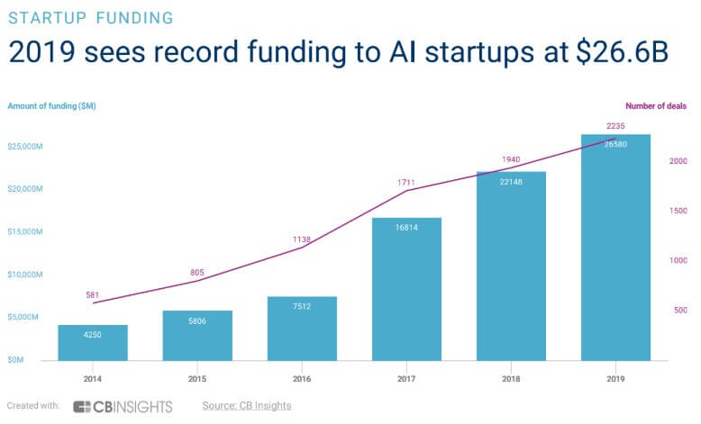 AI startup funding and deal count from 2014 and 2019