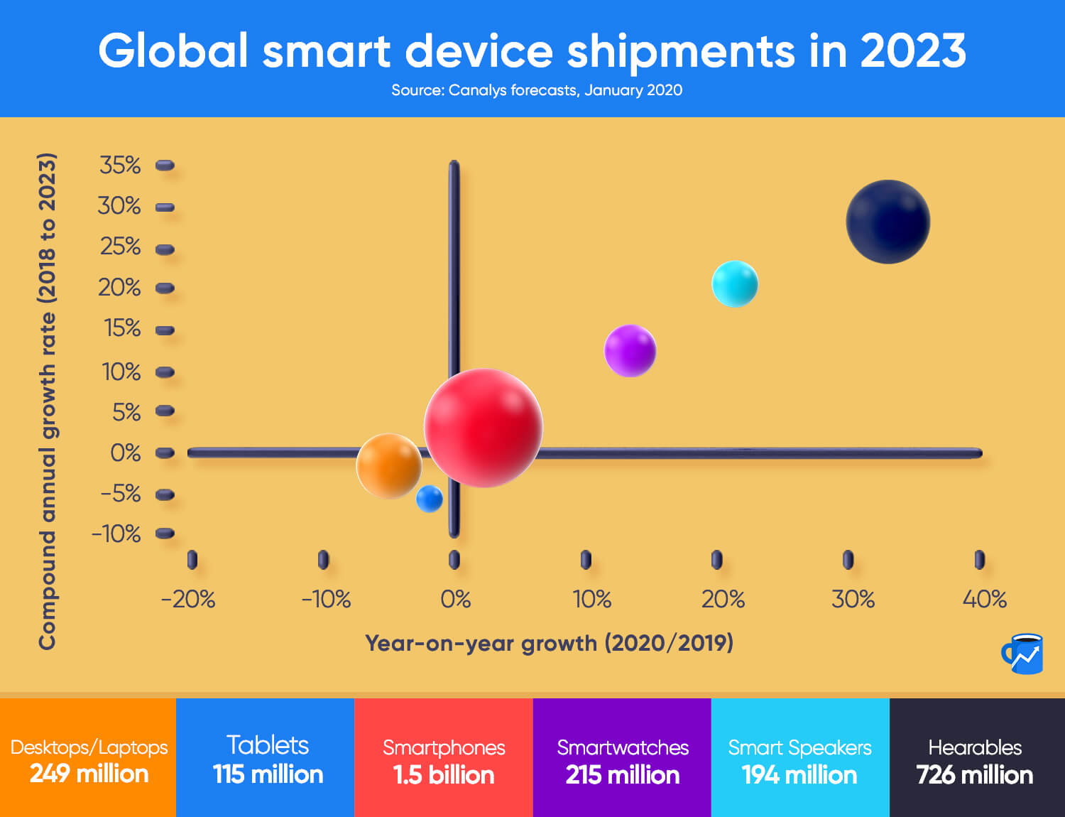 A chart of smart device shipment growth through 2023